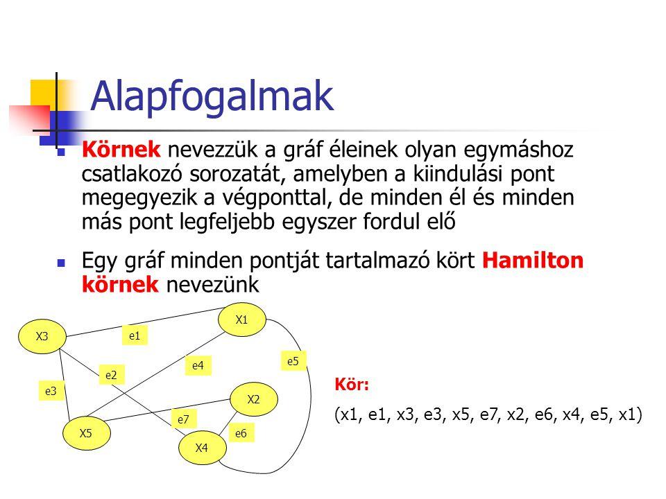 Alapfogalmak Körnek nevezzük a gráf éleinek olyan egymáshoz csatlakozó sorozatát, amelyben a kiindulási pont megegyezik a végponttal, de minden él és