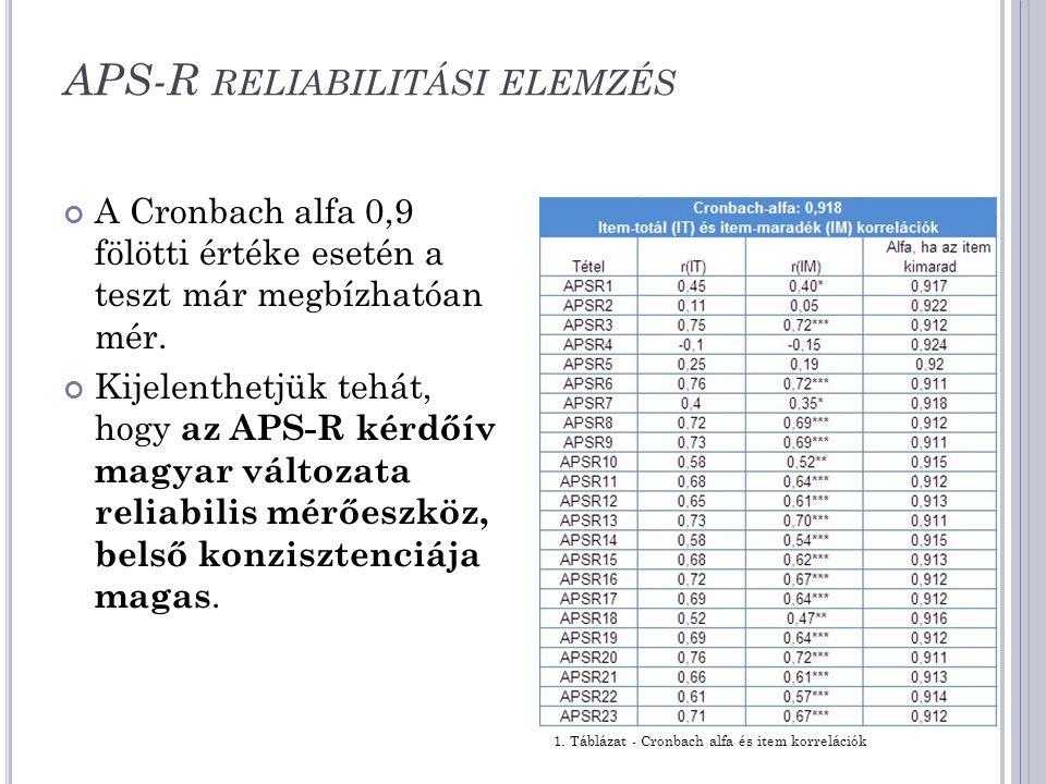 APS-R RELIABILITÁSI ELEMZÉS A Cronbach alfa 0,9 fölötti értéke esetén a teszt már megbízhatóan mér. Kijelenthetjük tehát, hogy az APS-R kérdőív magyar