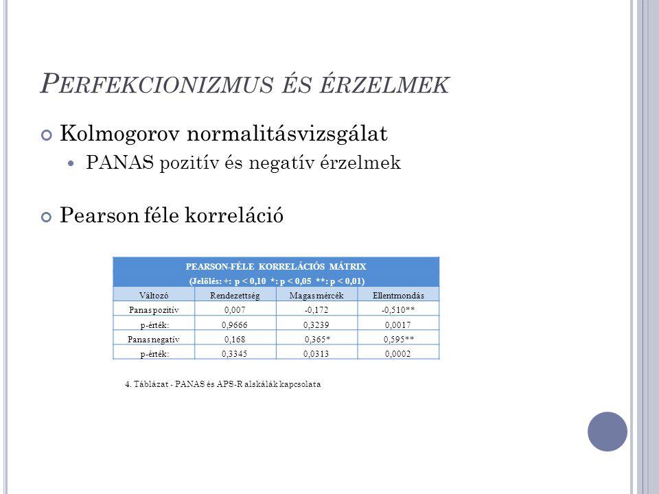 P ERFEKCIONIZMUS ÉS ÉRZELMEK Kolmogorov normalitásvizsgálat PANAS pozitív és negatív érzelmek Pearson féle korreláció PEARSON-FÉLE KORRELÁCIÓS MÁTRIX