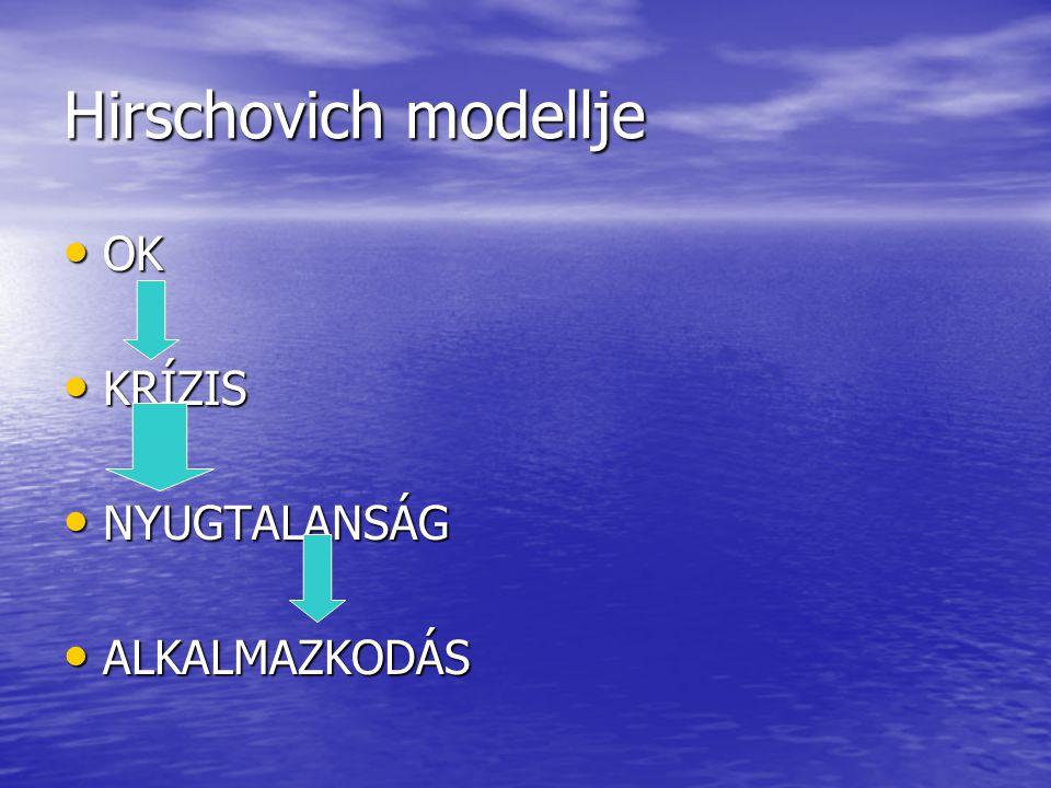 Hirschovich modellje OK OK KRÍZIS KRÍZIS NYUGTALANSÁG NYUGTALANSÁG ALKALMAZKODÁS ALKALMAZKODÁS