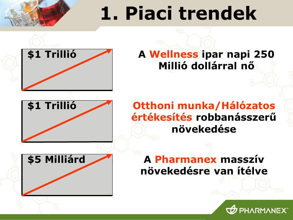1. Piaci trendek A Wellness ipar napi 250 Millió dollárral nő Otthoni munka/Hálózatos értékesítés robbanásszerű növekedése A Pharmanex masszív növeked