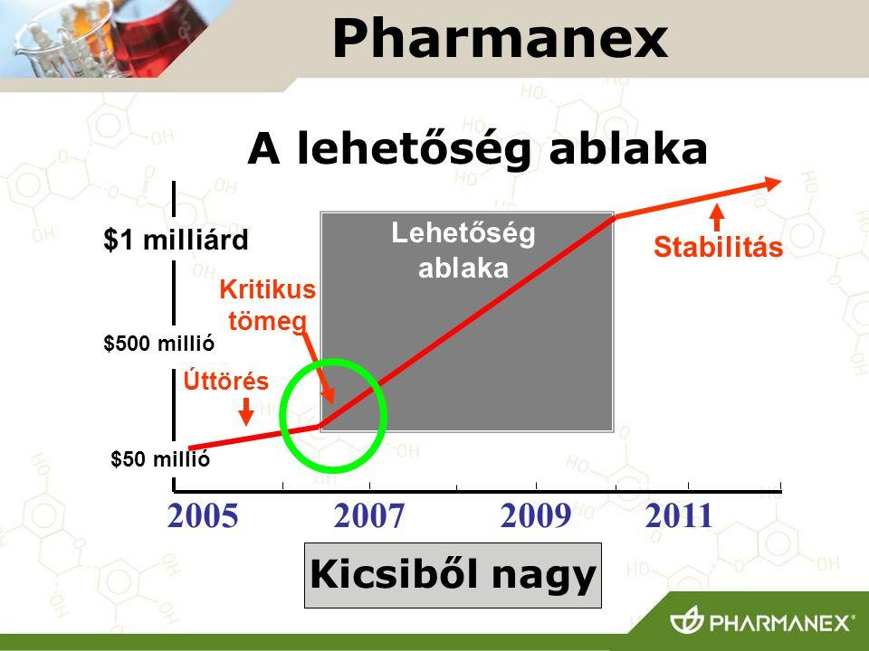 200520072009 Pharmanex $50 millió $500 millió $1 milliárd A lehetőség ablaka 2011 Kicsiből nagy Lehetőség ablaka Stabilitás Kritikus tömeg Úttörés