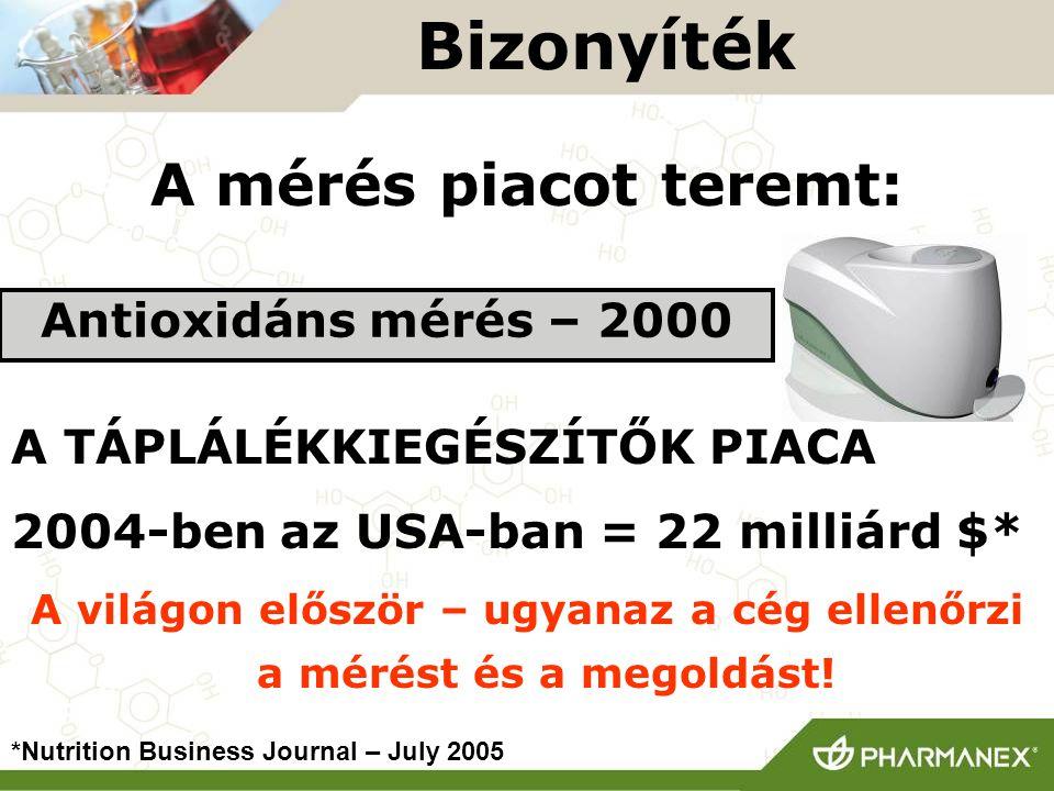A mérés piacot teremt: A TÁPLÁLÉKKIEGÉSZÍTŐK PIACA 2004-ben az USA-ban = 22 milliárd $* A világon először – ugyanaz a cég ellenőrzi a mérést és a mego
