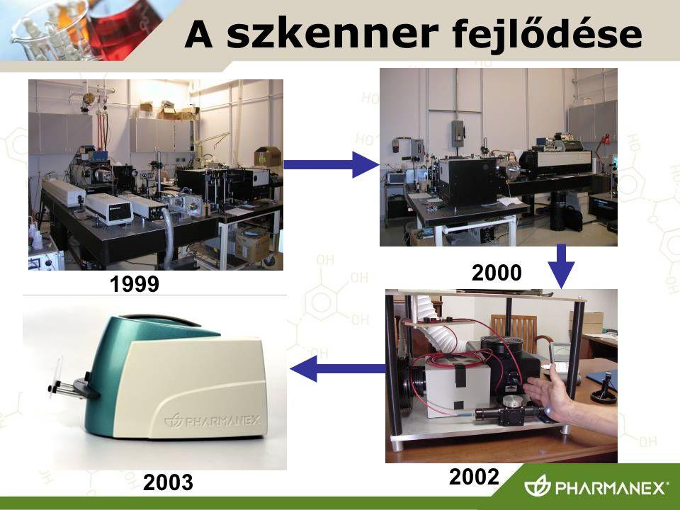 1999 2000 2002 2003 A szkenner fejlődése