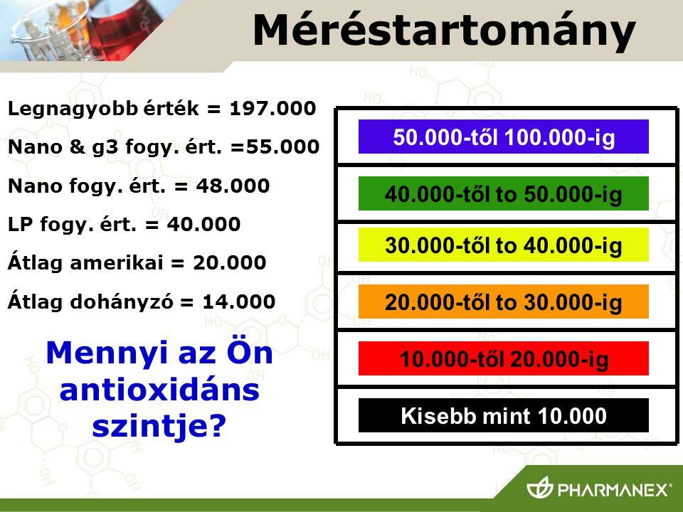 Méréstartomány 10.000-től 20.000-ig 40.000-től to 50.000-ig 20.000-től to 30.000-ig 30.000-től to 40.000-ig 50.000-től 100.000-ig Legnagyobb érték = 1