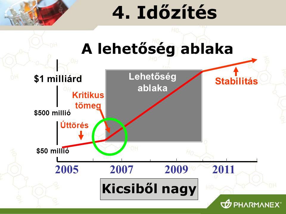 200520072009 4. Időzítés $50 millió $500 millió $1 milliárd A lehetőség ablaka 2011 Kicsiből nagy Lehetőség ablaka Stabilitás Kritikus tömeg Úttörés