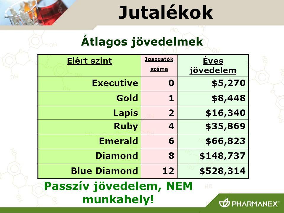 Jutalékok Passzív jövedelem, NEM munkahely! Elért szint Igazgatók száma Éves jövedelem Executive0$5,270 Gold1$8,448 Lapis2$16,340 Ruby4$35,869 Emerald