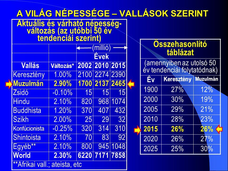 Az iszlám-hívők száma tíz évvel ezelőtt Afrika308,660,00027.4% Ázsia778,362,00069.1% Európa32,032,0002.8% Dél-Amerika1,356,0000.1% Észak-Amerika5,530,