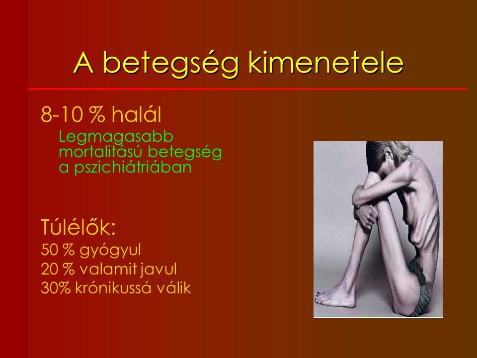 Tünettan I.Testképzavar II.Táplálkozással kapcsolatos viselkedésformák III.Hyperaktivitás IV.Személyiség V.Komorbiditás Általános testi tünetek