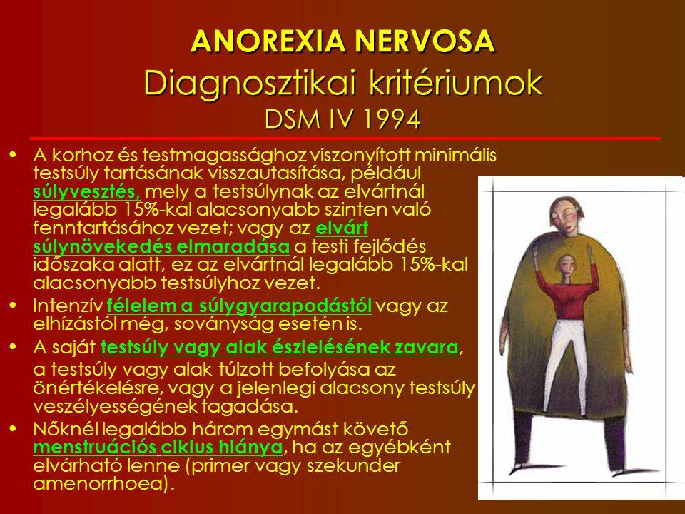 Jelölendő tipus Restriktív tipus: Restriktív tipus: az AN epizódja alatt a páciensnek nincsenek ismétlődő falásrohamai és purgáló viselkedésformái Purgáló tipus: Purgáló tipus: az AN epizód alatt ismétlődő purgálás (önhánytatás, hashajtók, diuretikumok, beöntés) ANOREXIA NERVOSA Diagnosztikai kritériumok DSM IV 1994