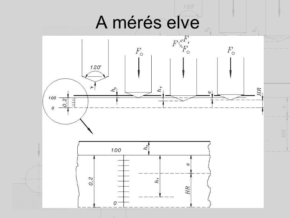 A mérés elve