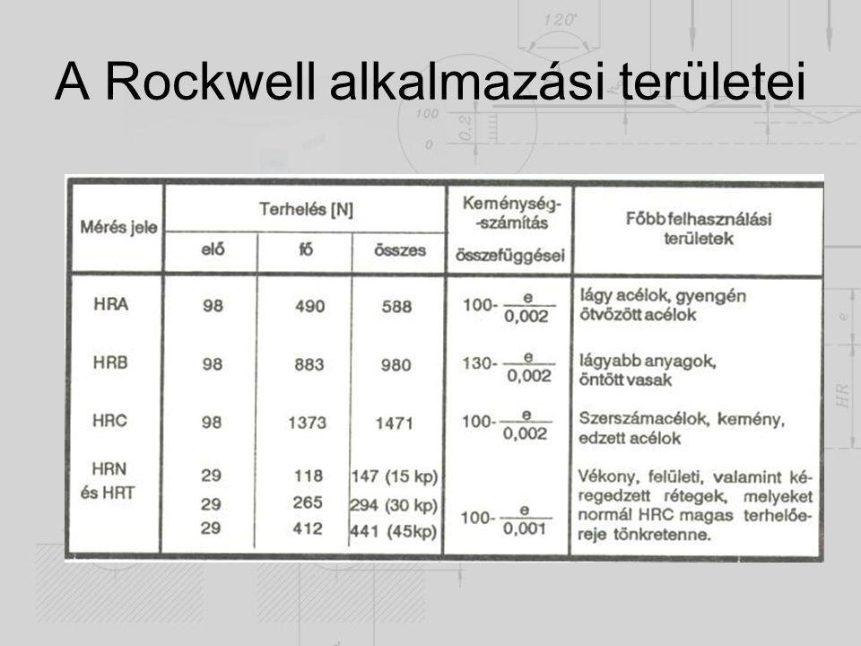 A Rockwell alkalmazási területei