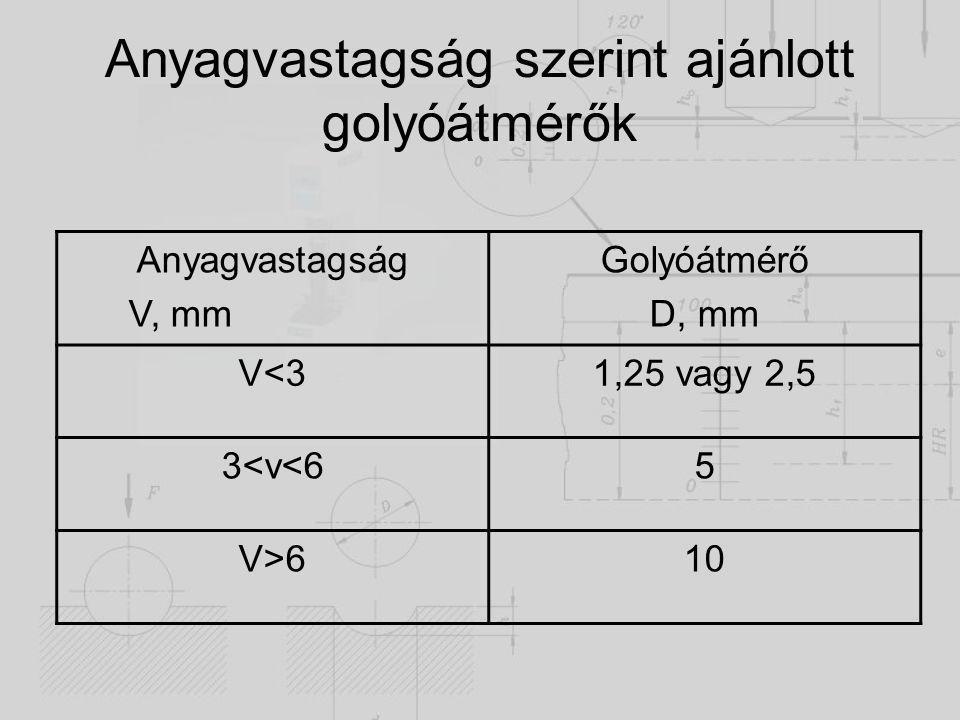 Anyagvastagság szerint ajánlott golyóátmérők Anyagvastagság V, mm Golyóátmérő D, mm V<31,25 vagy 2,5 3<v<65 V>610