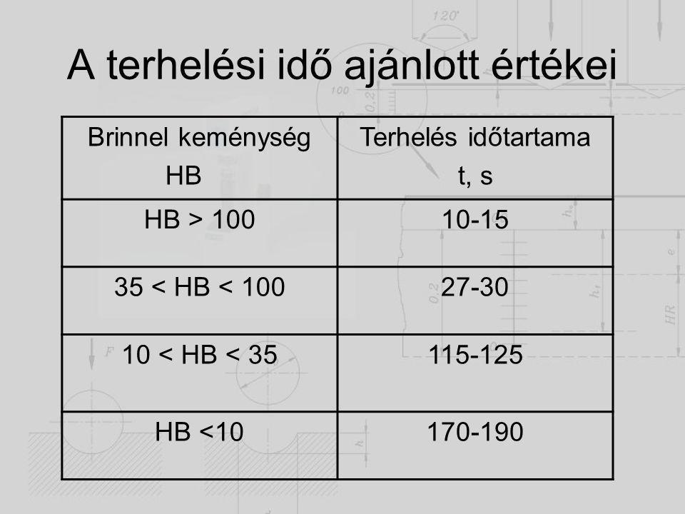 A mérés menete Előkészítő műveletek A terhelés ráadása A terhelés megszüntetése után a lenyomat két egymásra merőleges átmérőjének lemérése A két érték átlagának, és a terhelő erőnek a függvényében a keménység táblázatból való kikeresése Mérési jegyzőkönyv elkészítése