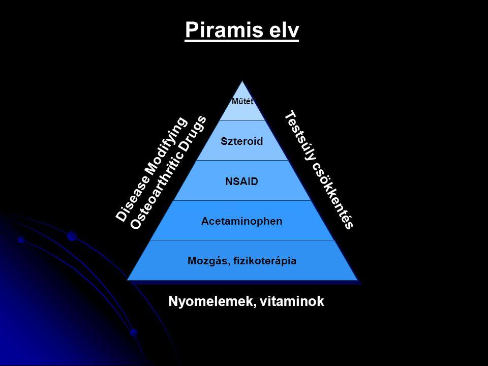 Műtét Szteroid NSAID Acetaminophen Mozgás, fizikoterápia Disease Modifying Osteoarthritic Drugs Testsúly csökkentés Nyomelemek, vitaminok Piramis elv