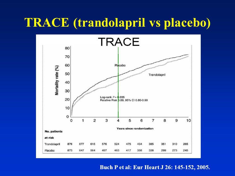 TRACE (trandolapril vs placebo) Buch P et al: Eur Heart J 26: 145-152, 2005.