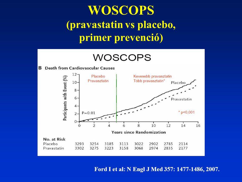 WOSCOPS (pravastatin vs placebo, primer prevenció) Ford I et al: N Engl J Med 357: 1477-1486, 2007.