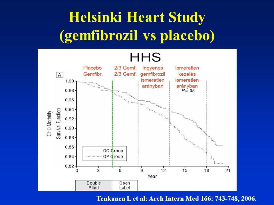 Helsinki Heart Study (gemfibrozil vs placebo) Tenkanen L et al: Arch Intern Med 166: 743-748, 2006.