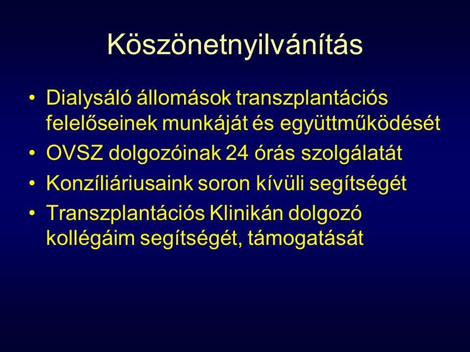 Köszönetnyilvánítás Dialysáló állomások transzplantációs felelőseinek munkáját és együttműködését OVSZ dolgozóinak 24 órás szolgálatát Konzíliáriusaink soron kívüli segítségét Transzplantációs Klinikán dolgozó kollégáim segítségét, támogatását