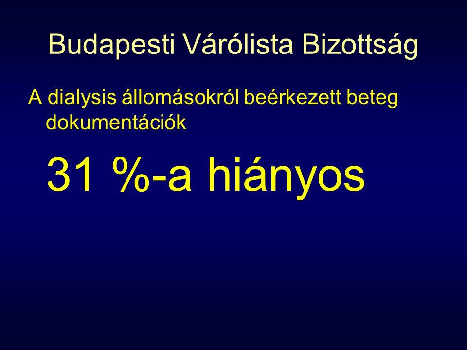 Budapesti Várólista Bizottság A dialysis állomásokról beérkezett beteg dokumentációk 31 %-a hiányos