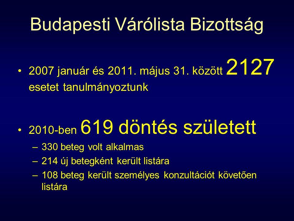 Budapesti Várólista Bizottság 2007 január és 2011.