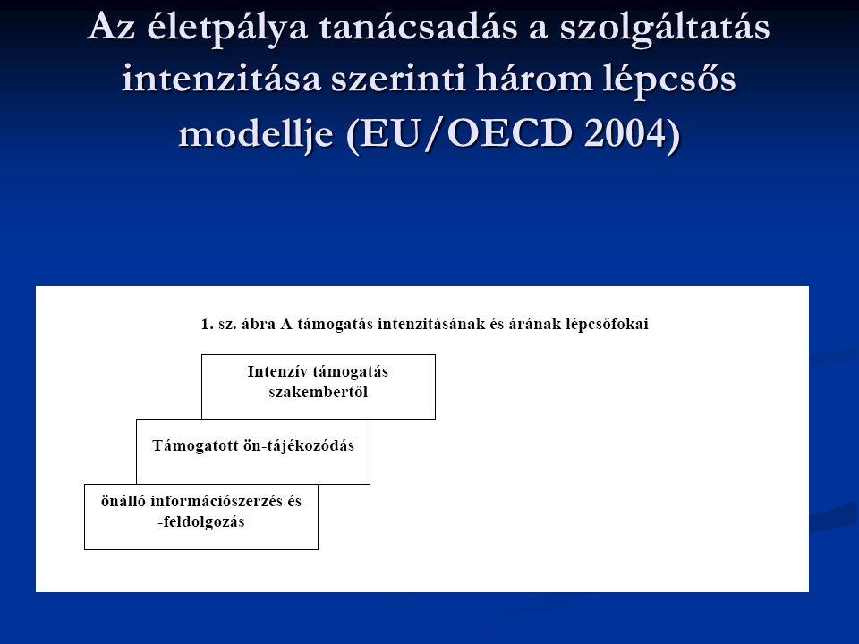 Az életpálya tanácsadás a szolgáltatás intenzitása szerinti három lépcsős modellje (EU/OECD 2004)