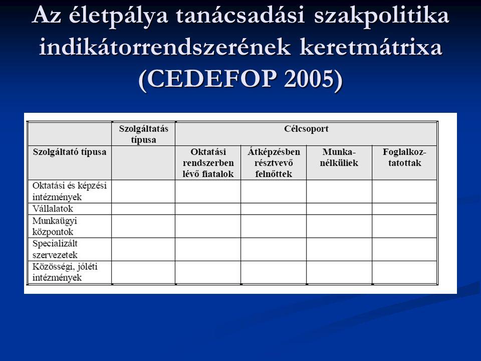 Az életpálya tanácsadási szakpolitika indikátorrendszerének keretmátrixa (CEDEFOP 2005)