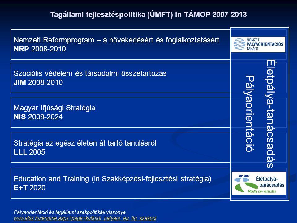 Tagállami fejlesztéspolitika (ÚMFT) in TÁMOP 2007-2013 Nemzeti Reformprogram – a növekedésért és foglalkoztatásért NRP 2008-2010 Szociális védelem és társadalmi összetartozás JIM 2008-2010 Magyar Ifjúsági Stratégia NIS 2009-2024 Stratégia az egész életen át tartó tanulásról LLL 2005 Education and Training (in Szakképzési-fejlesztési stratégia) E+T 2020 Életpálya-tanácsadás Pályaorientáció Pályaorientáció és tagállami szakpolitikák viszonya www.afsz.hu/engine.aspx?page=kulfoldi_palyaor_eu_llg_szakpol