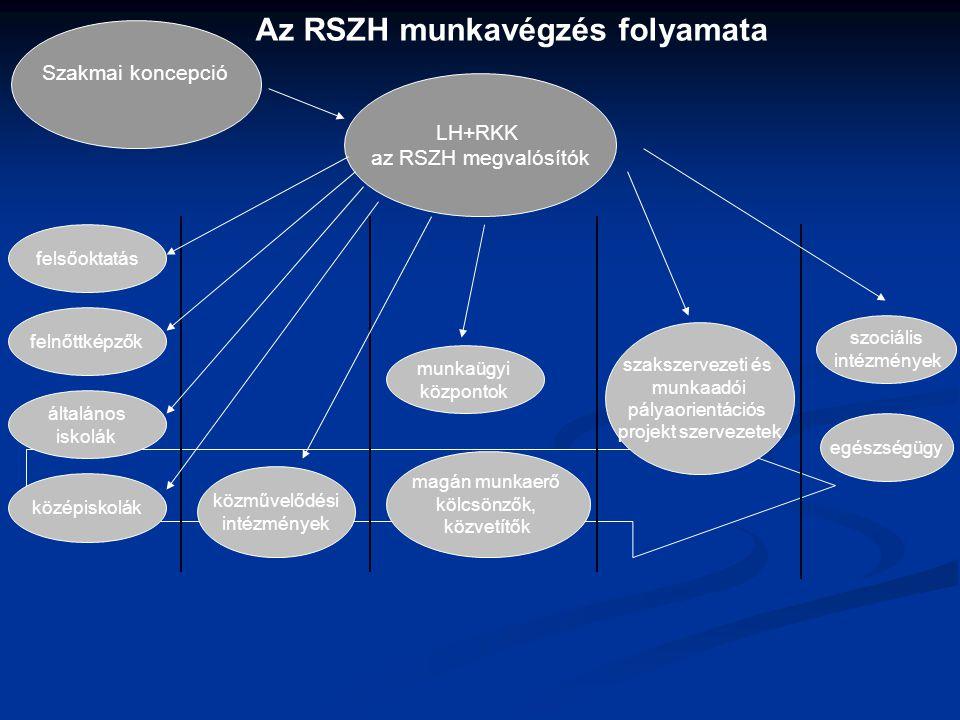 Az RSZH munkavégzés folyamata Szakmai koncepció LH+RKK az RSZH megvalósítók felnőttképzők felsőoktatás általános iskolák közművelődési intézmények szakszervezeti és munkaadói pályaorientációs projekt szervezetek munkaügyi központok magán munkaerő kölcsönzők, közvetítők középiskolák egészségügy szociális intézmények