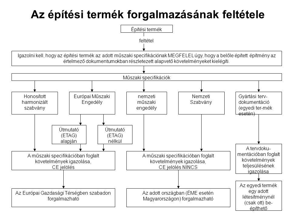 Ellenőrzési lehetőségek és kötelezettségek Ellenőrző tevékenységJogosultság vagy kötelezettségJogalap vagy adatbázis Megfelelőség igazolás létePiacfelügyelet, (fogyasztóvédelem, építésfelügyelet), felhasználó (forgalmazó, tervező, kivitelező, beruházó) 3/2003.(I.25.) BM-GKM-KvVM közös miniszteri rendelet Megfelelőség igazolási módozat megfelelősége Piacfelügyelet, (fogyasztóvédelem, építésfelügyelet) Az európai műszaki specifikációk aktuális listája, a vonatkozó érvényes bizottsági határozat, a hatályos ÉME-k listája A megfelelőség igazolást kiállító jogosultsága Piacfelügyelet, (fogyasztóvédelem, építésfelügyelet), felhasználó (forgalmazó, tervező, kivitelező, beruházó) Kijelölt, bejegyzett szervezetek listája és jogosultsága (hEN és ETA esetén), jóváhagyó (EOTA tag) szervezetek listája (ETA esetén), jóváhagyó szervezet (illetékes miniszter által feljogosított) (ÉME esetén) A megfelelőség igazolás jogosultja Piacfelügyelet, (fogyasztóvédelem, építésfelügyelet), felhasználó (forgalmazó, tervező, kivitelező, beruházó) A megfelelőség igazolási dokumentum (tanúsítvány, nyilatkozat, CEjelölés) A megfelelőség igazolás hatálya, érvényessége Piacfelügyelet, (fogyasztóvédelem, építésfelügyelet), felhasználó (forgalmazó, tervező, kivitelező, beruházó) A megfelelőség igazolási dokumentum (tanúsítvány, nyilatkozat, CEjelölés) Ellenőrzési lehetőségek és kötelezettségek
