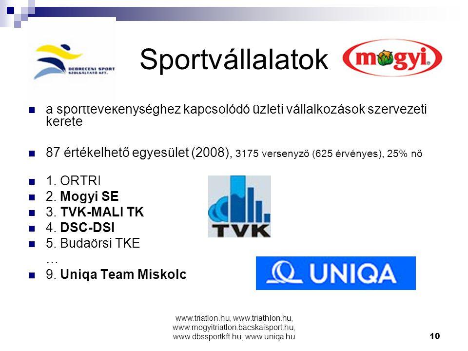 www.triatlon.hu, www.triathlon.hu, www.mogyitriatlon.bacskaisport.hu, www.dbssportkft.hu, www.uniqa.hu10 Sportvállalatok a sporttevékenységhez kapcsolódó üzleti vállalkozások szervezeti kerete 87 értékelhető egyesület (2008), 3175 versenyző (625 érvényes), 25% nő 1.