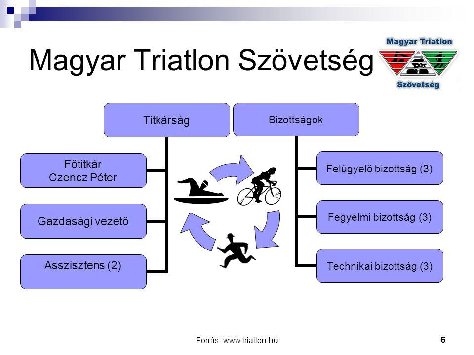 Forrás: www.triatlon.hu6 Magyar Triatlon Szövetség Titkárság Főtitkár Czencz Péter Gazdasági vezető Asszisztens (2) Bizottságok Felügyelő bizottság (3) Fegyelmi bizottság (3) Technikai bizottság (3)