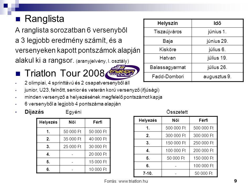 Forrás: www.triatlon.hu9 Ranglista A ranglista sorozatban 6 versenyből a 3 legjobb eredmény számít, és a versenyeken kapott pontszámok alapján alakul ki a rangsor.