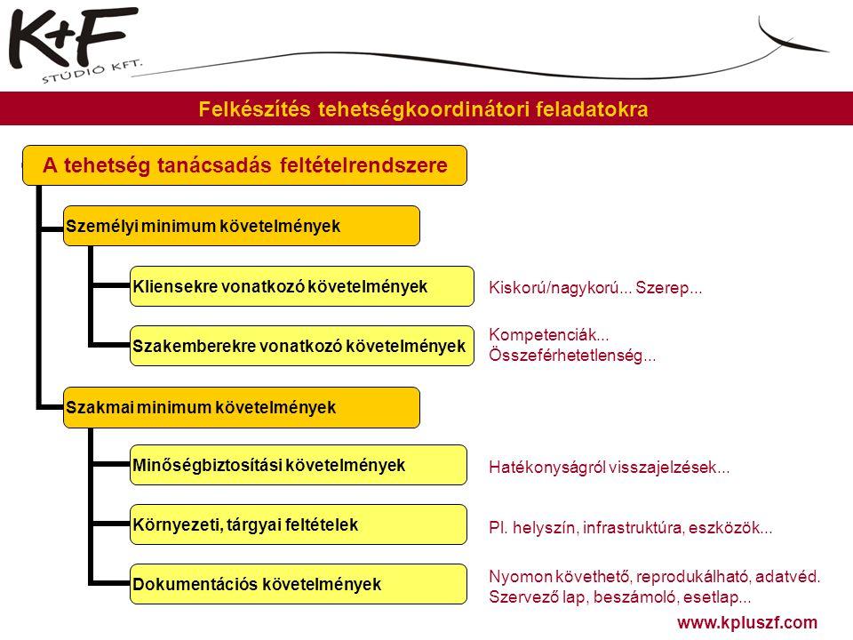 www.kpluszf.com Felkészítés tehetségkoordinátori feladatokra A tehetség tanácsadás koordinálásának alapdokumentumai: 1.Tehetség tanácsadást szervező lap (iratminta: Mező, 2012, 91.