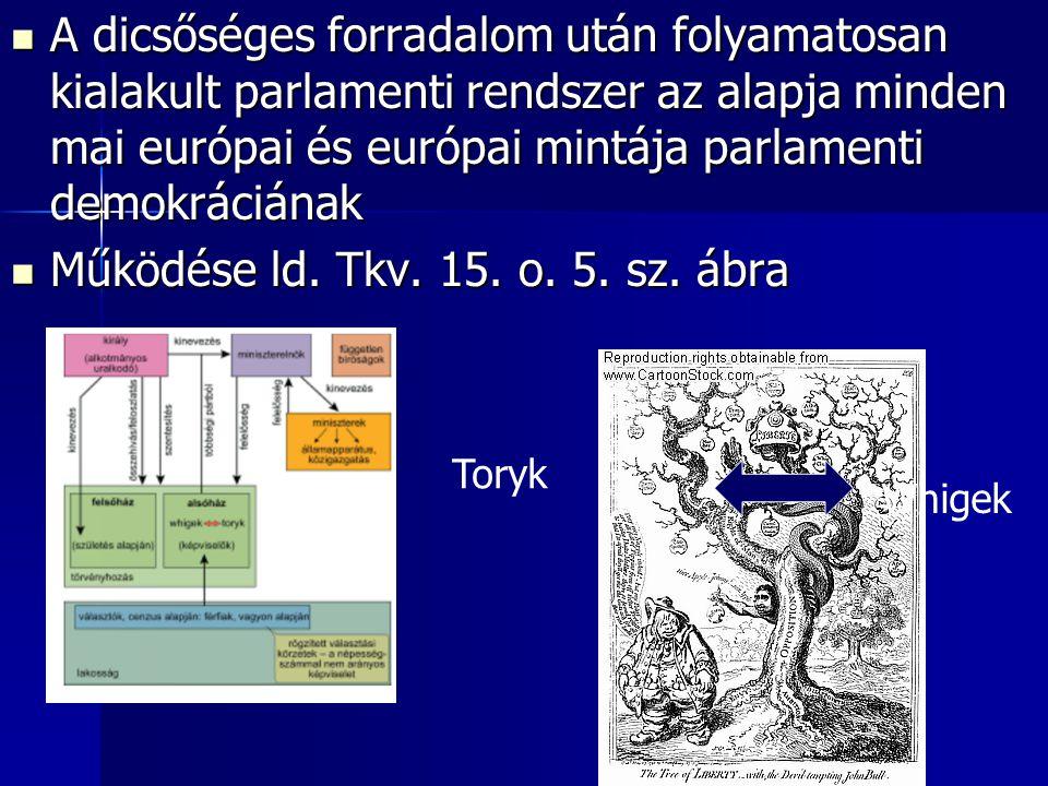 A dicsőséges forradalom után folyamatosan kialakult parlamenti rendszer az alapja minden mai európai és európai mintája parlamenti demokráciának A dic