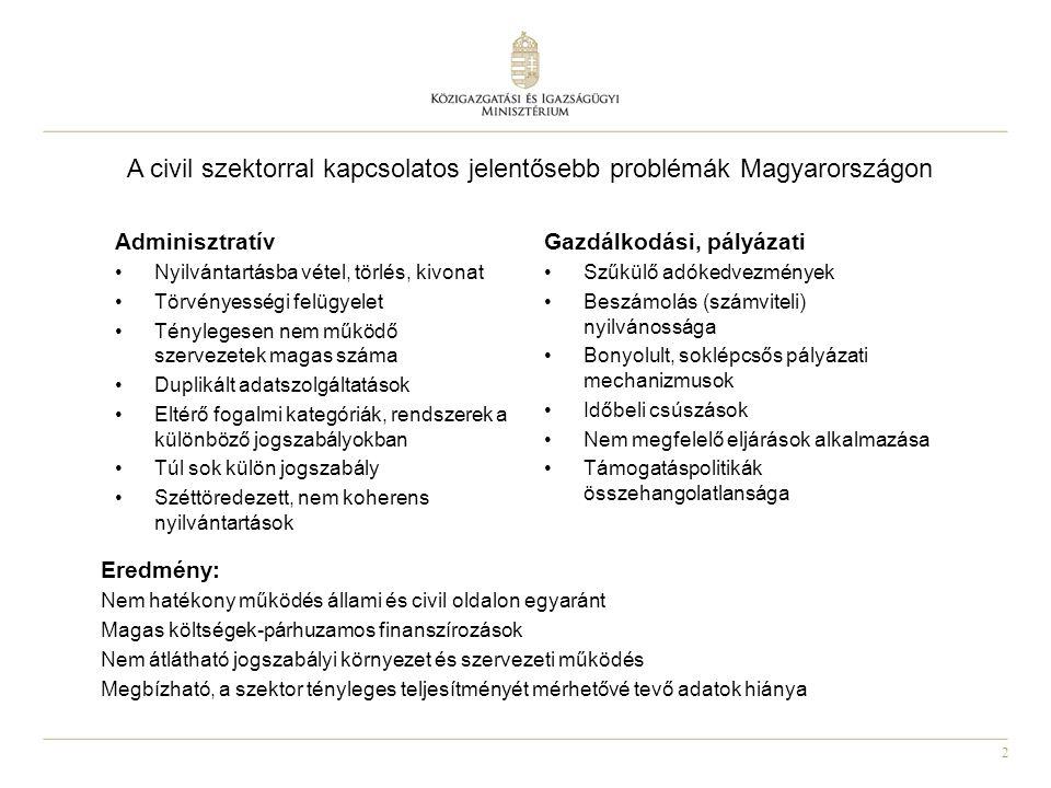 2 A civil szektorral kapcsolatos jelentősebb problémák Magyarországon Eredmény: Nem hatékony működés állami és civil oldalon egyaránt Magas költségek-párhuzamos finanszírozások Nem átlátható jogszabályi környezet és szervezeti működés Megbízható, a szektor tényleges teljesítményét mérhetővé tevő adatok hiánya Adminisztratív Nyilvántartásba vétel, törlés, kivonat Törvényességi felügyelet Ténylegesen nem működő szervezetek magas száma Duplikált adatszolgáltatások Eltérő fogalmi kategóriák, rendszerek a különböző jogszabályokban Túl sok külön jogszabály Széttöredezett, nem koherens nyilvántartások Gazdálkodási, pályázati Szűkülő adókedvezmények Beszámolás (számviteli) nyilvánossága Bonyolult, soklépcsős pályázati mechanizmusok Időbeli csúszások Nem megfelelő eljárások alkalmazása Támogatáspolitikák összehangolatlansága