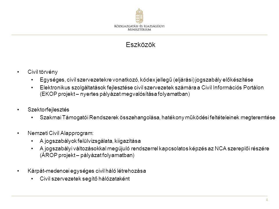 4 Eszközök Civil törvény Egységes, civil szervezetekre vonatkozó, kódex jellegű (eljárási) jogszabály előkészítése Elektronikus szolgáltatások fejlesztése civil szervezetek számára a Civil Információs Portálon (EKOP projekt – nyertes pályázat megvalósítása folyamatban) Szektorfejlesztés Szakmai Támogatói Rendszerek összehangolása, hatékony működési feltételeinek megteremtése Nemzeti Civil Alapprogram: A jogszabályok felülvizsgálata, kiigazítása A jogszabályi változásokkal megújuló rendszerrel kapcsolatos képzés az NCA szereplői részére (ÁROP projekt – pályázat folyamatban) Kárpát-medencei egységes civil háló létrehozása Civil szervezetek segítő hálózataként