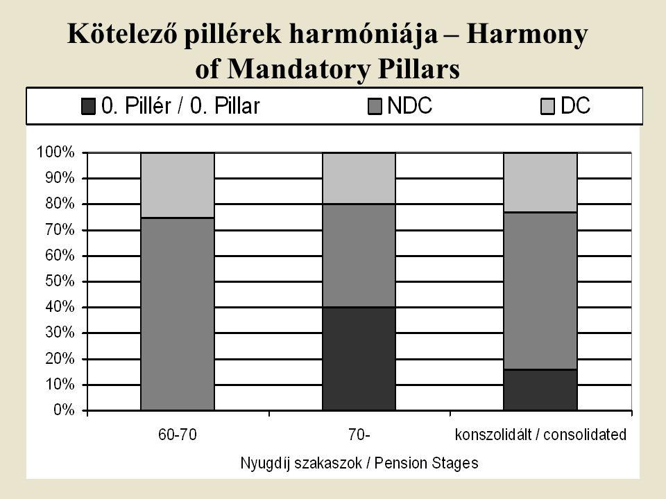 Kötelező pillérek harmóniája – Harmony of Mandatory Pillars