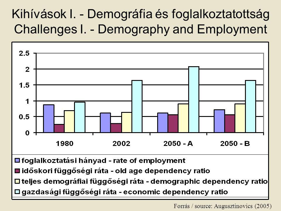 Kihívások I. - Demográfia és foglalkoztatottság Challenges I. - Demography and Employment Forrás / source: Augusztinovics (2005)