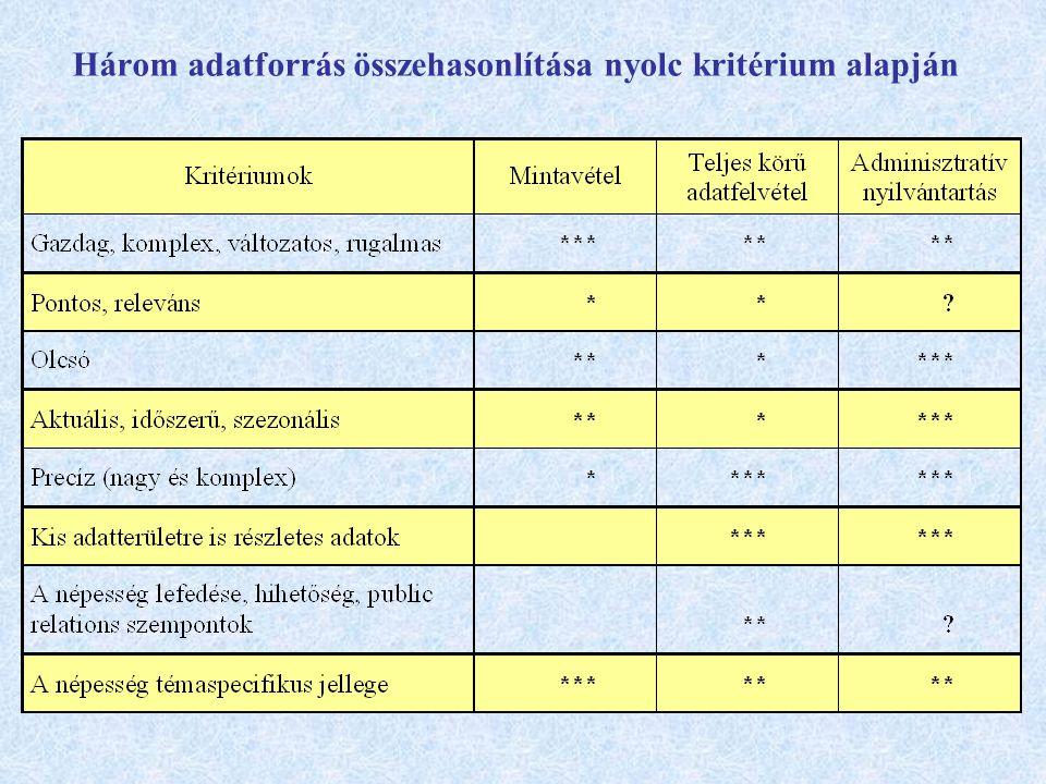 Három adatforrás összehasonlítása nyolc kritérium alapján