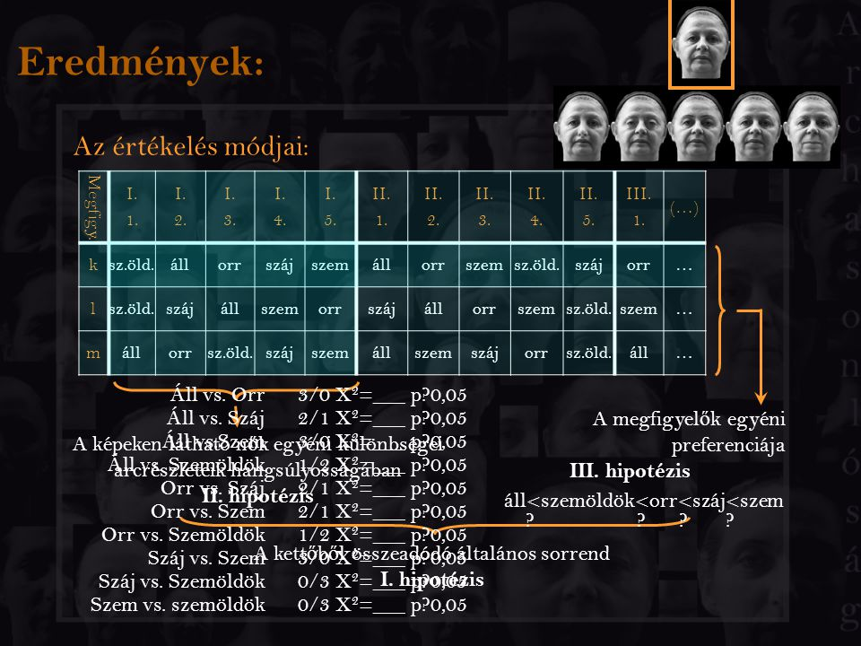 Eredmények: Az értékelés módjai: Megfigy. I. 1. I. 2. I. 3. I. 4. I. 5. II. 1. II. 2. II. 3. II. 4. II. 5. III. 1. (…) ksz.öld.állorrszájszemállorrsze