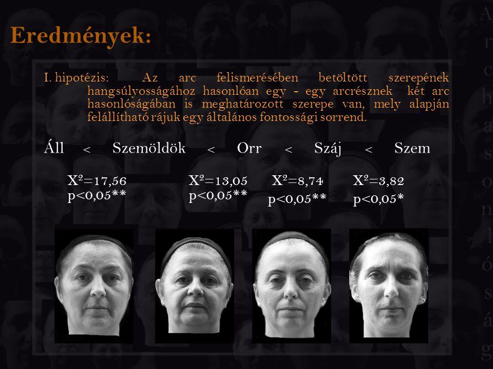 Eredmények: I. hipotézis:Az arc felismerésében betöltött szerepének hangsúlyosságához hasonlóan egy - egy arcrésznek két arc hasonlóságában is meghatá