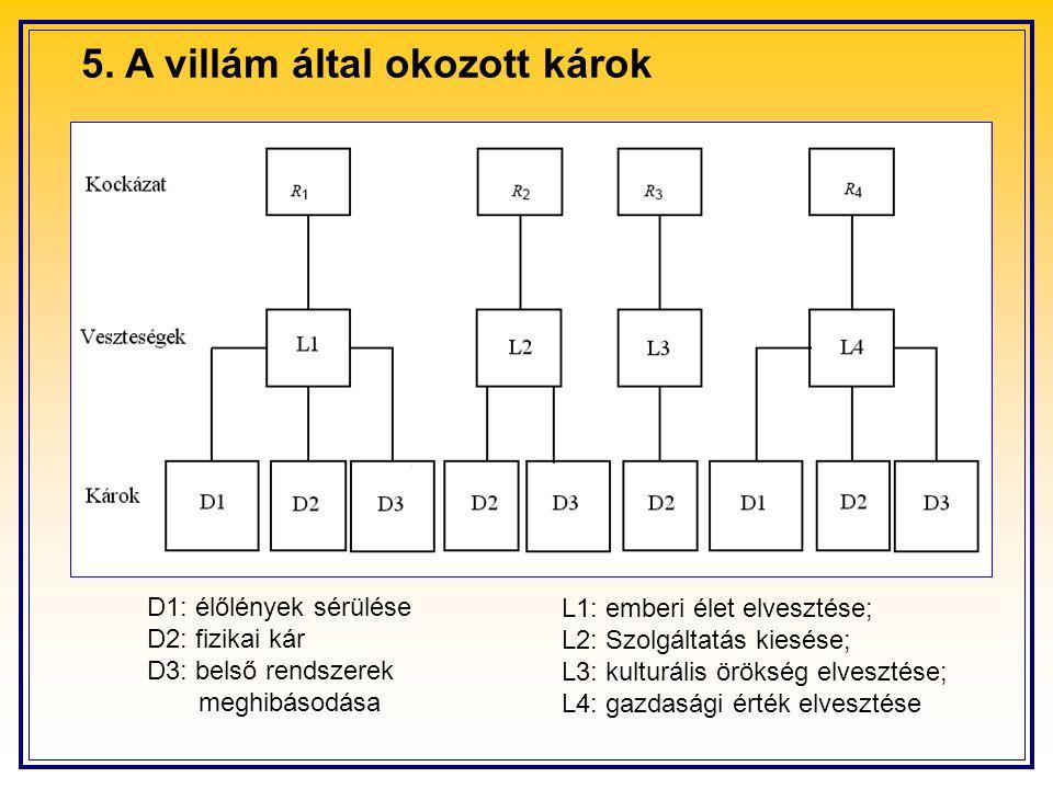 5. A villám által okozott károk D1: élőlények sérülése D2: fizikai kár D3: belső rendszerek meghibásodása L1: emberi élet elvesztése; L2: Szolgáltatás
