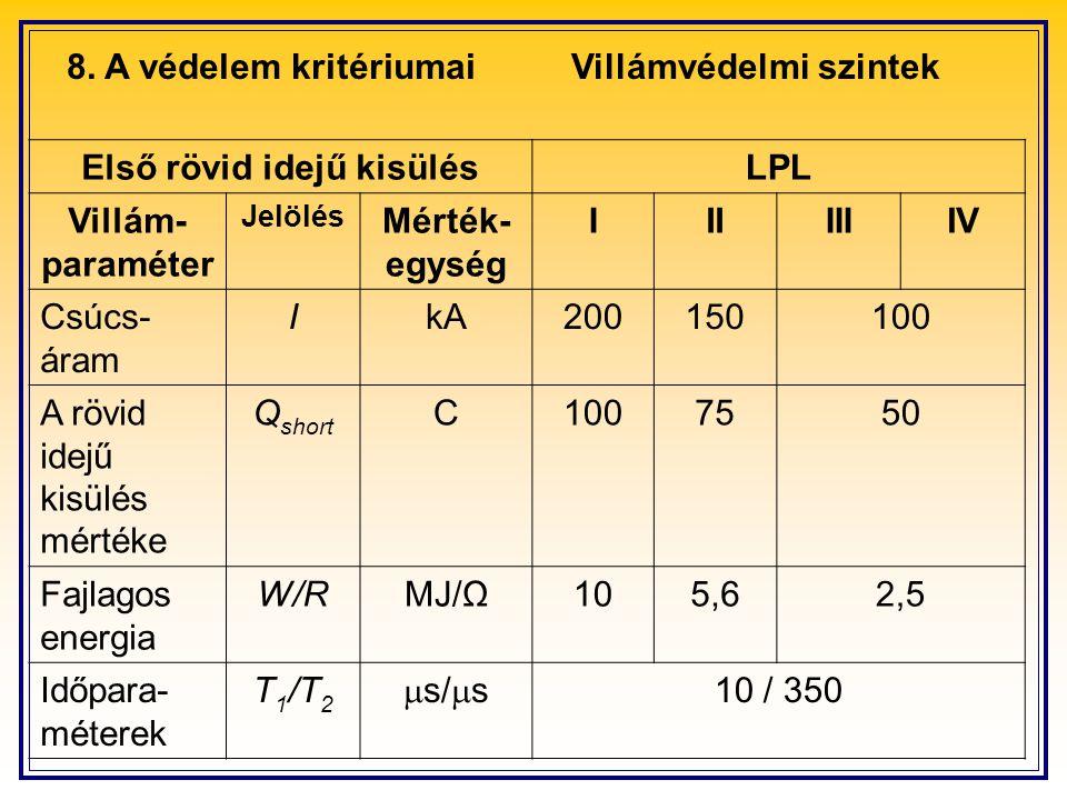 8. A védelem kritériumaiVillámvédelmi szintek Első rövid idejű kisülésLPL Villám- paraméter Jelölés Mérték- egység IIIIIIIV Csúcs- áram IkA200150100 A