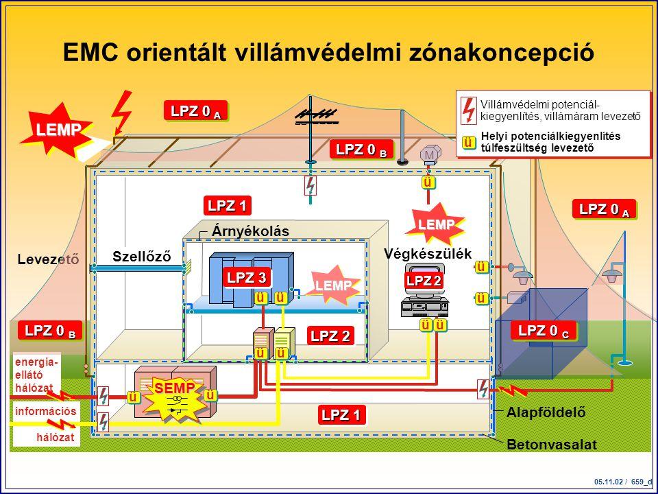 05.11.02 / 659_d energia- ellátó hálózat Szellőző információs hálózat Alapföldelő Betonvasalat Végkészülék Árnyékolás M LPZ 0 A SEMP LEMP LEMP EMC ori