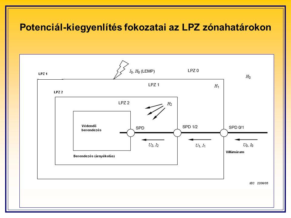 Potenciál-kiegyenlítés fokozatai az LPZ zónahatárokon