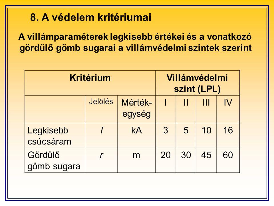 8. A védelem kritériumai A villámparaméterek legkisebb értékei és a vonatkozó gördülő gömb sugarai a villámvédelmi szintek szerint KritériumVillámvéde