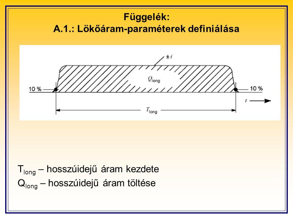 Függelék: A.1.: Lökőáram-paraméterek definiálása T long – hosszúidejű áram kezdete Q long – hosszúidejű áram töltése