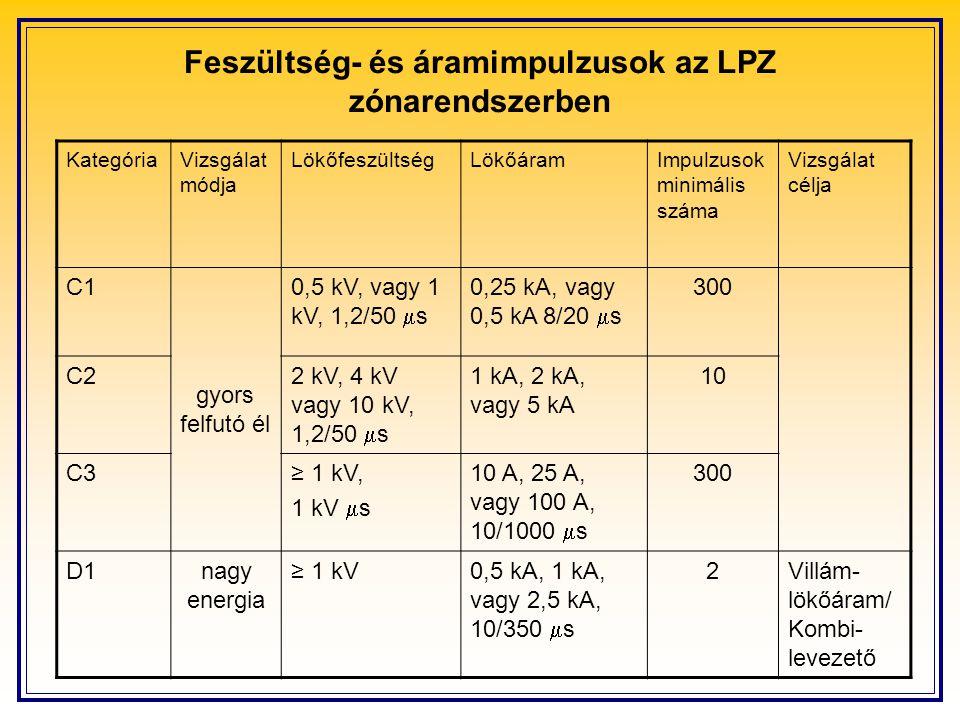 Feszültség- és áramimpulzusok az LPZ zónarendszerben KategóriaVizsgálat módja LökőfeszültségLökőáramImpulzusok minimális száma Vizsgálat célja C1 gyor