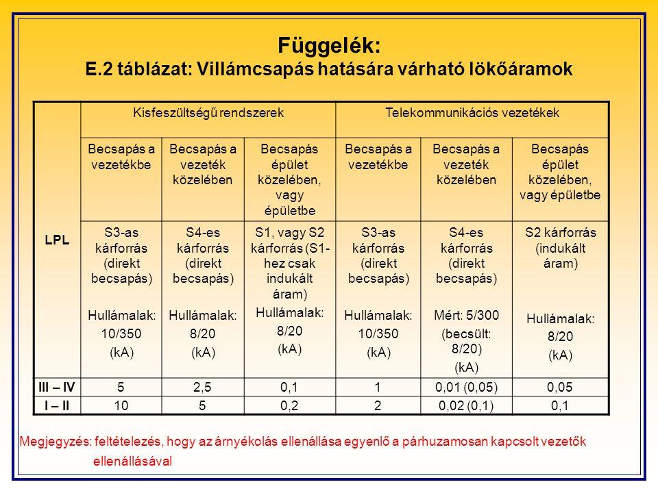 Függelék: E.2 táblázat: Villámcsapás hatására várható lökőáramok LPL Kisfeszültségű rendszerekTelekommunikációs vezetékek Becsapás a vezetékbe Becsapá